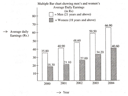 Data interpretation questions pie chart bar chart line graph data interpretation bar chart ccuart Image collections